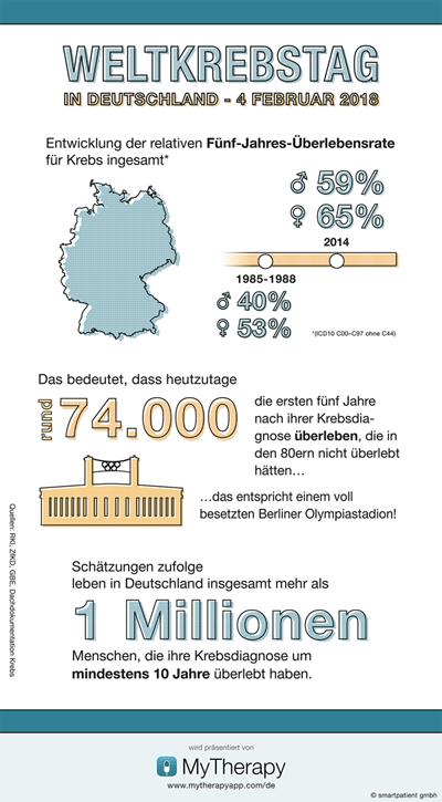 Überlebensraten bei Krebs in Deutschland